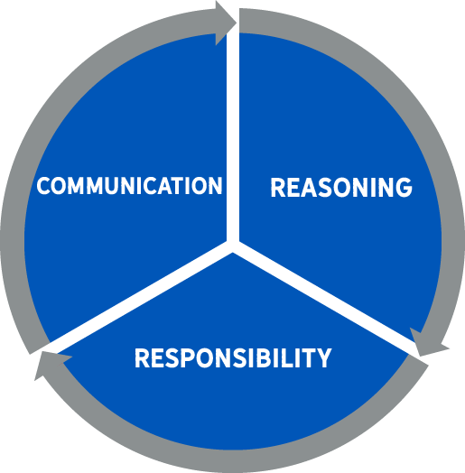 Institutional Learning Outcomes Cycle: Communication, Reasoning, Responsibility