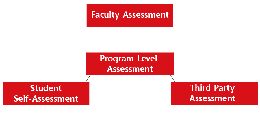 Assessment Model Faculty Assessment, Program Level Assessment, Student Self-Assessment, Third Party Assessment
